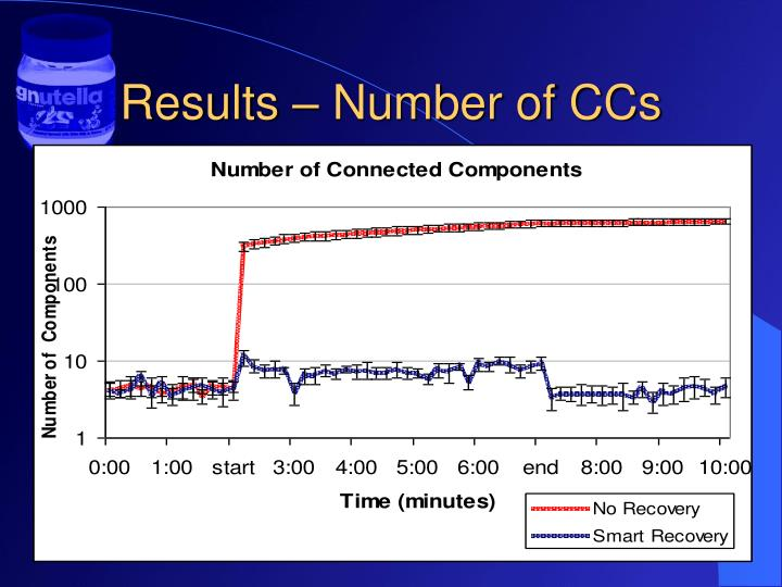 Results – Number of CCs