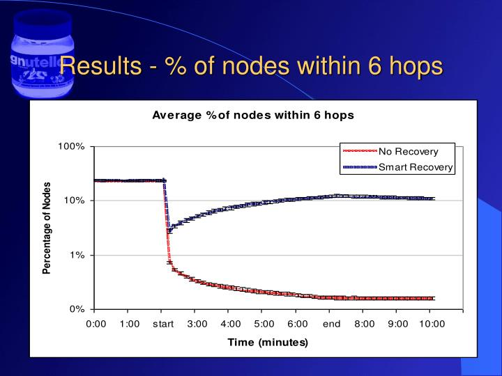 Results - % of nodes within 6 hops