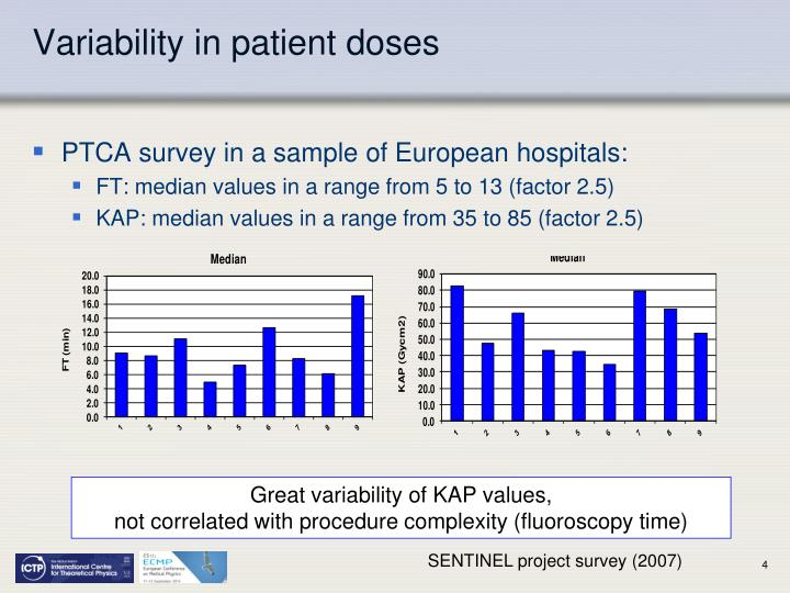Variability in patient doses