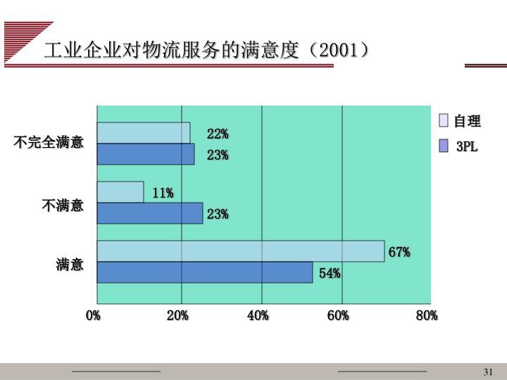 工业企业对物流服务的满意度(