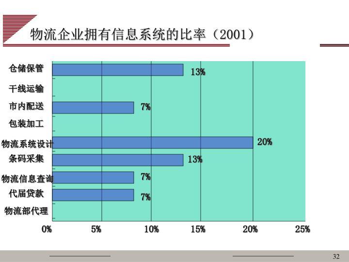 物流企业拥有信息系统的比率(