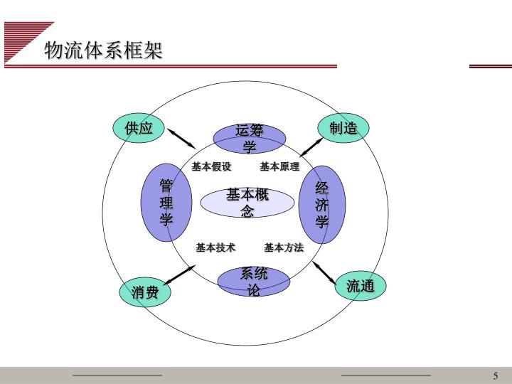 物流体系框架