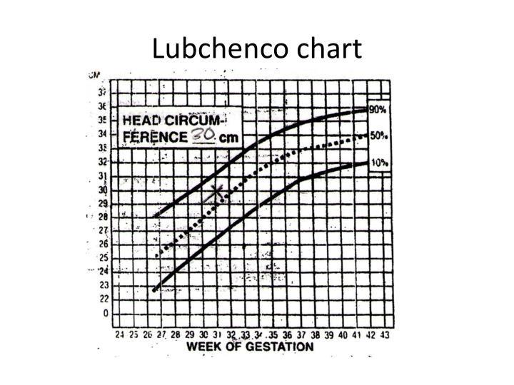 Lubchenco