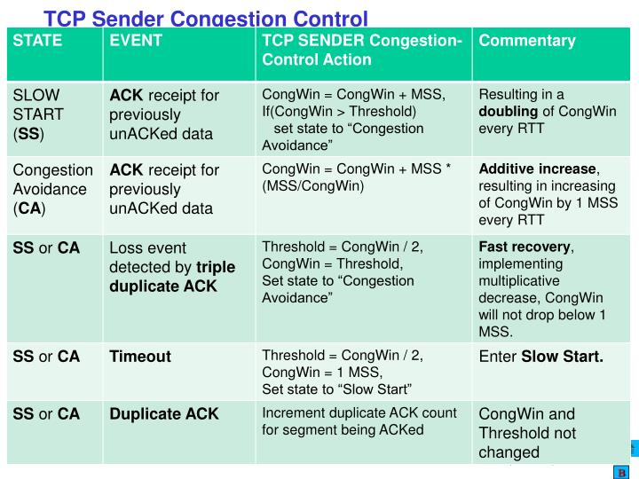 TCP Sender Congestion Control