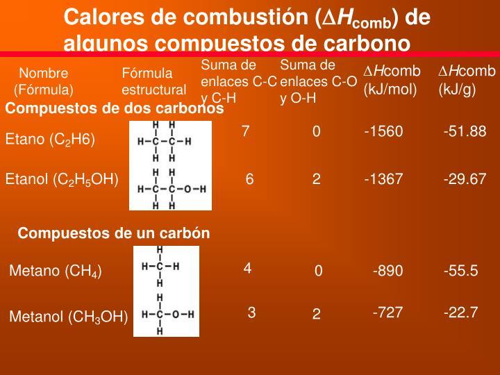 Calores de combustión (
