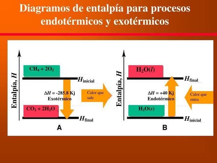 Diagramos de entalpía para procesos endotérmicos y exotérmicos