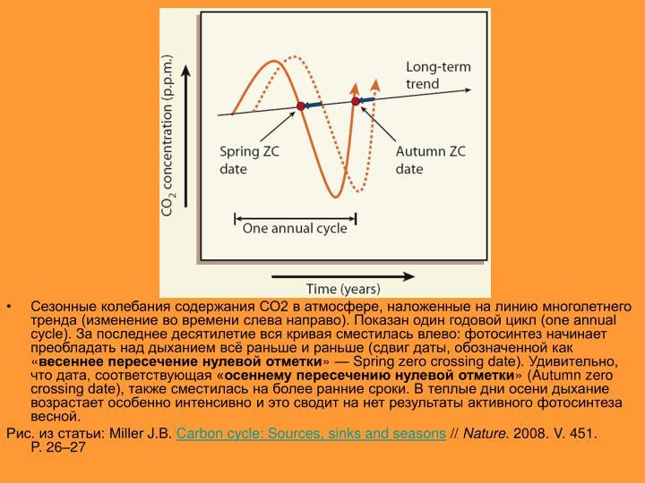 Сезонные колебания содержания СО2ватмосфере, наложенные на линию многолетнего тренда (изменение вовремени слева направо). Показан один годовой цикл (one annual cycle). За последнее десятилетие вся кривая сместилась влево: фотосинтез начинает преобладать над дыханием всё раньше и раньше (сдвиг даты, обозначенной как «