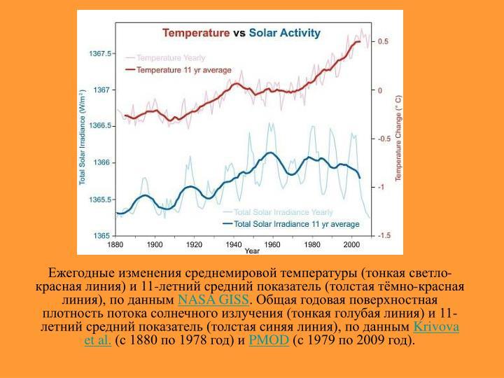 Ежегодные изменения среднемировой температуры (тонкая светло-красная линия) и 11-летний средний показатель (толстая тёмно-красная линия), по данным