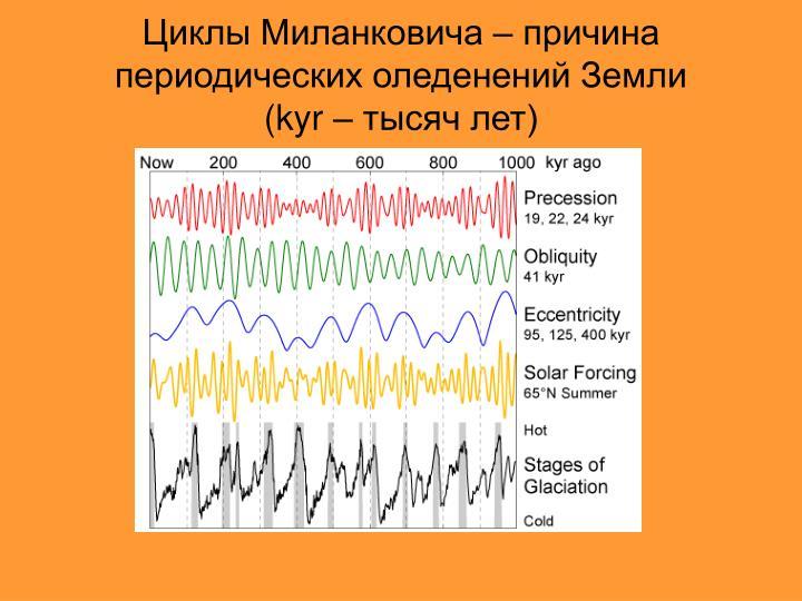 Циклы Миланковича – причина периодических оледенений Земли