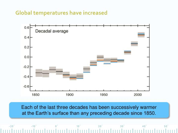 Global temperatures have increased