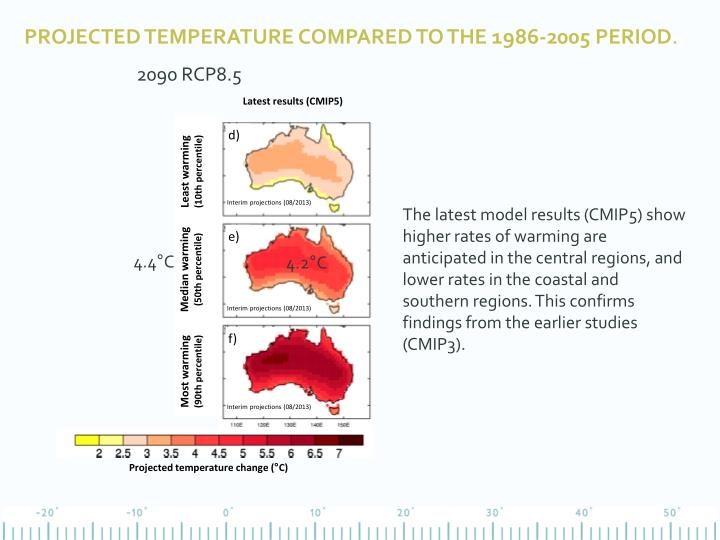 Projected temperature compared to the 1986-2005 period