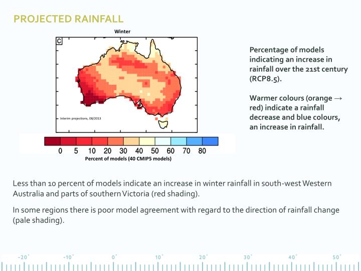 Projected rainfall