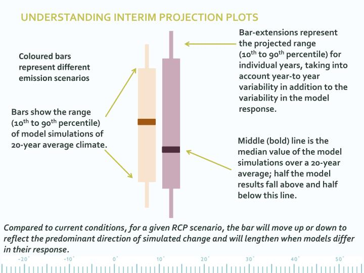 Understanding interim projection plots