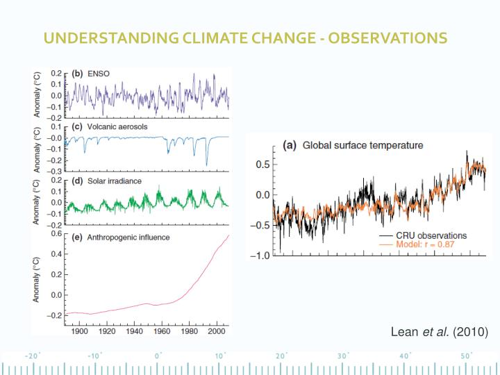 Understanding climate change - observations