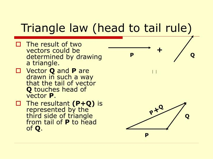 Triangle law (head to tail rule)