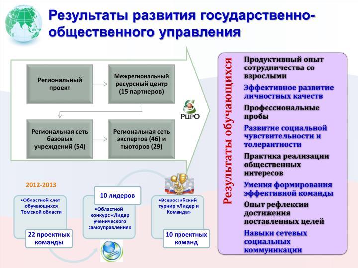 Результаты развития государственно-общественного управления