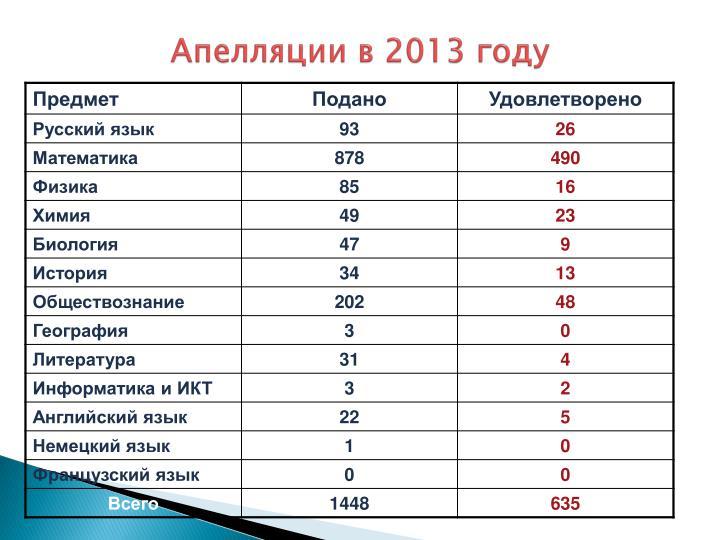 Апелляции в 2013 году
