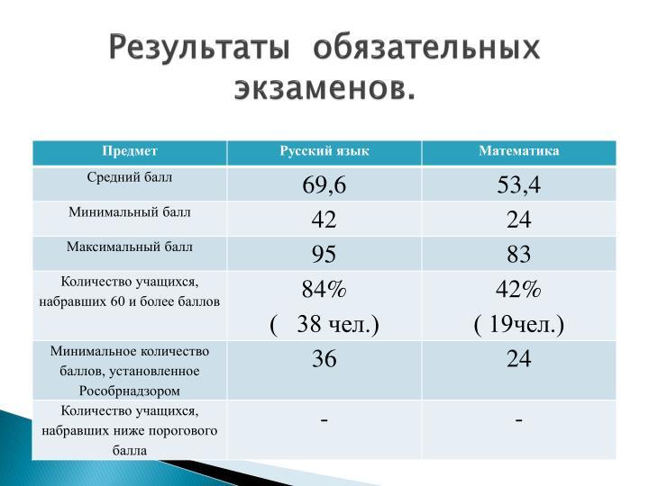 Результаты  обязательных экзаменов.