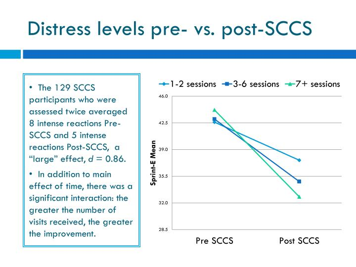 Distress levels pre- vs. post-SCCS