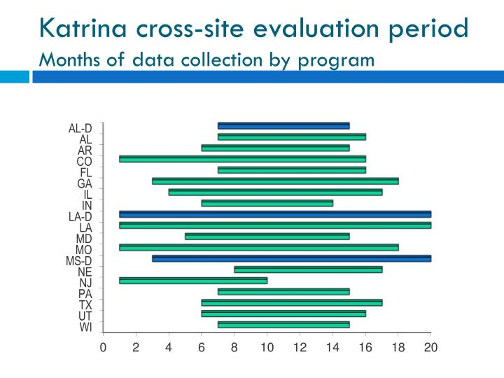 Katrina cross-site evaluation period