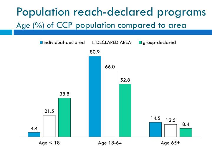 Population reach-declared programs