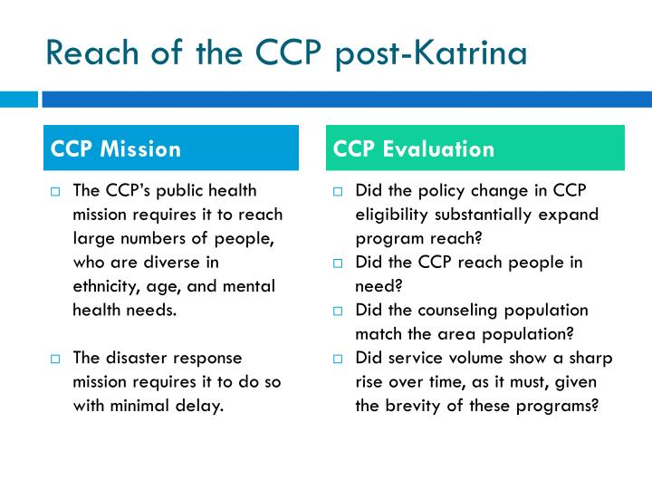 Reach of the CCP post-Katrina