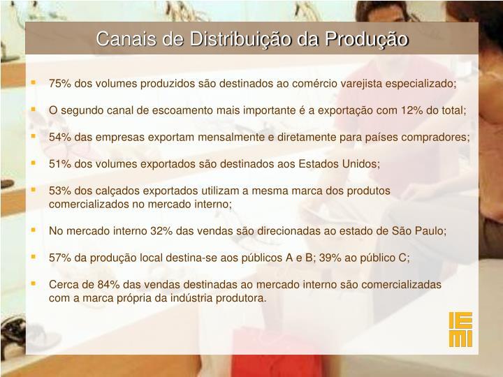 Canais de Distribuição da Produção