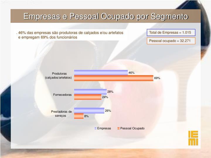 Empresas e Pessoal Ocupado por Segmento