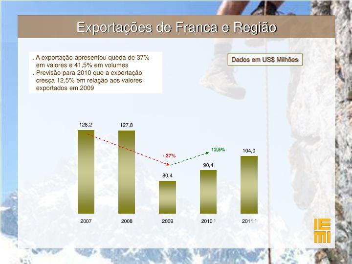 Exportações de Franca e Região
