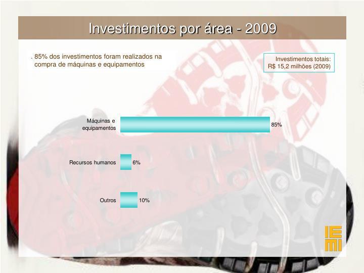 Investimentos por área - 2009
