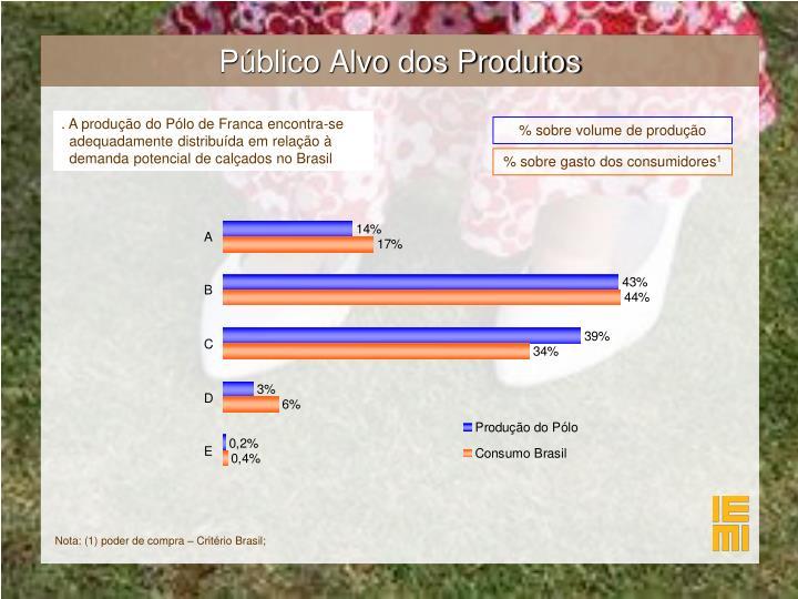 Público Alvo dos Produtos