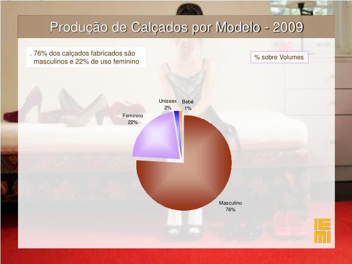 Produção de Calçados por Modelo - 2009