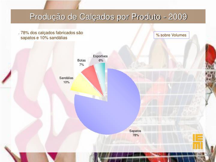 Produção de Calçados por Produto - 2009