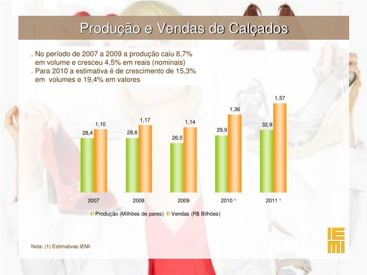 Produção e Vendas de Calçados