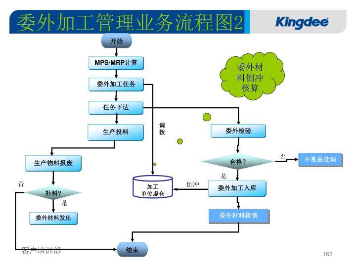 委外加工管理业务流程图