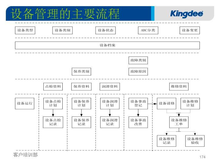 设备管理的主要流程