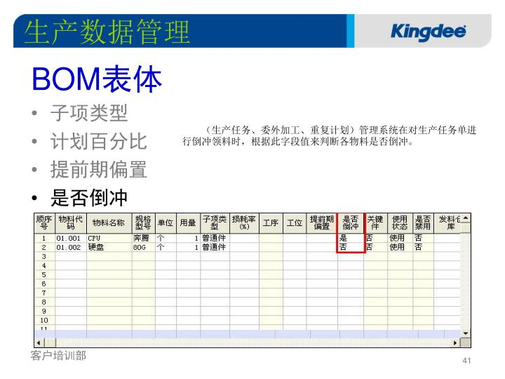 生产数据管理