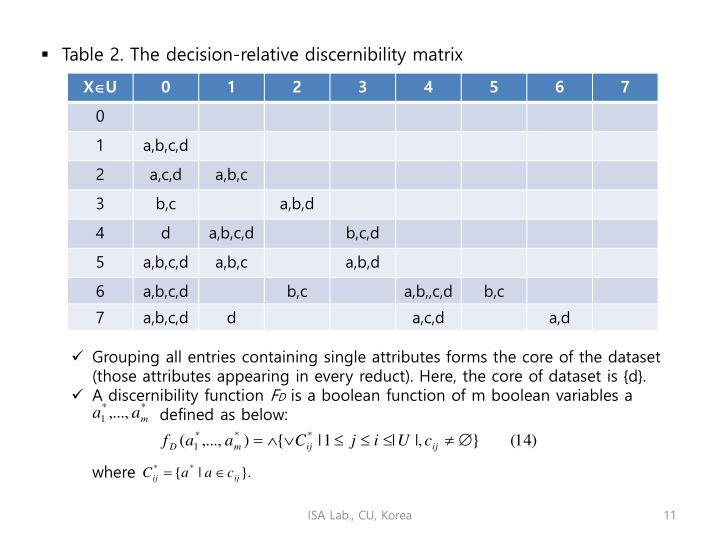 Table 2. The decision-relative