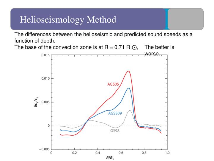 Helioseismology Method