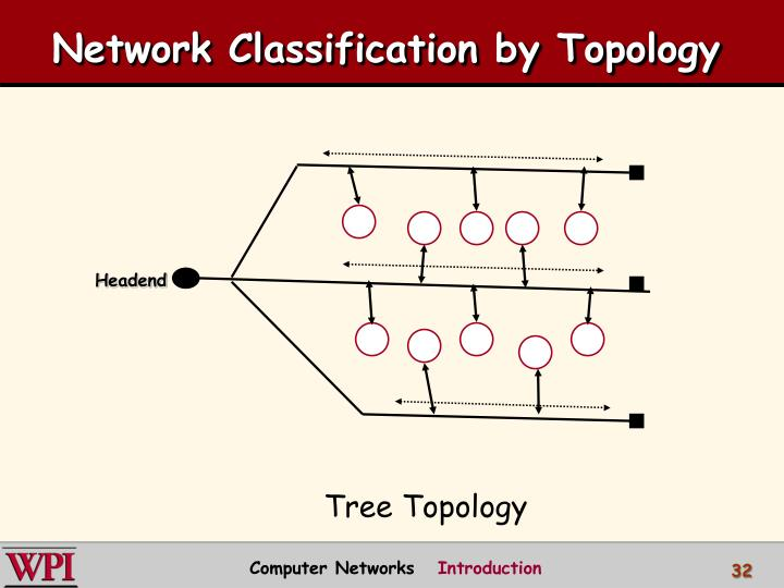 Network Classification by Topology