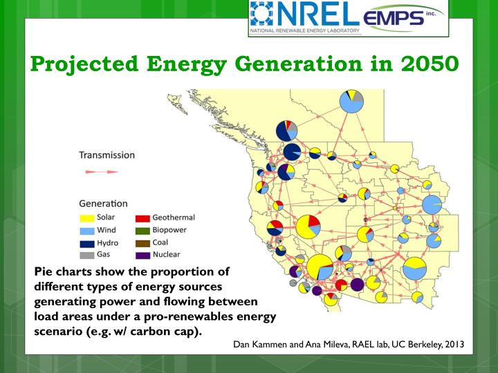 Projected Energy Generation in 2050