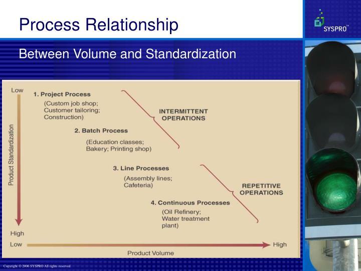 Between Volume and Standardization