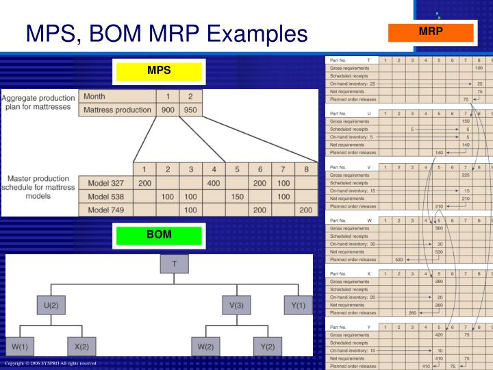 MPS, BOM MRP Examples