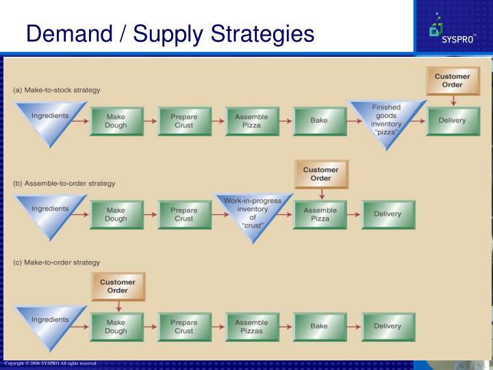 Demand / Supply Strategies