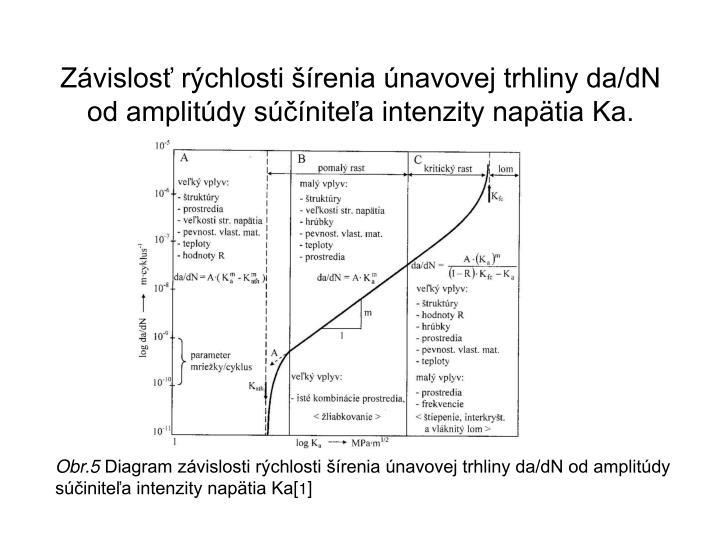 Závislosť rýchlosti šírenia únavovej trhliny da/dN od amplitúdy súčíniteľa intenzity napätia Ka.