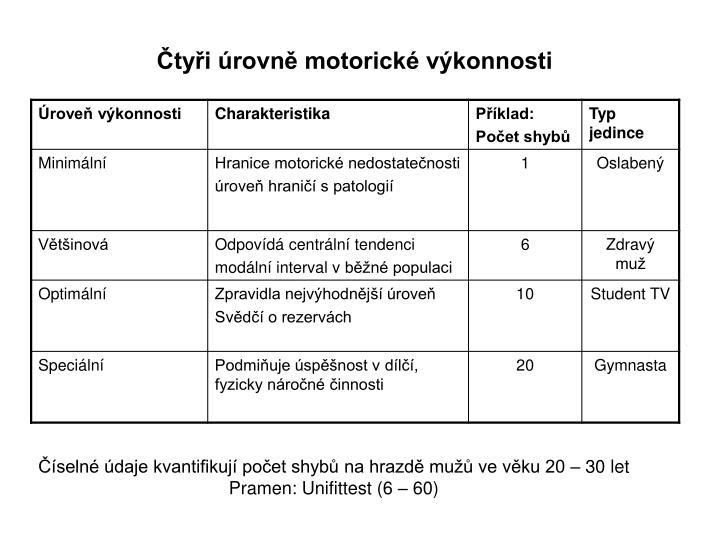 Čtyři úrovně motorické výkonnosti