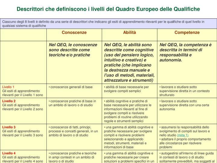 Descrittori che definiscono i livelli del Quadro Europeo delle Qualifiche