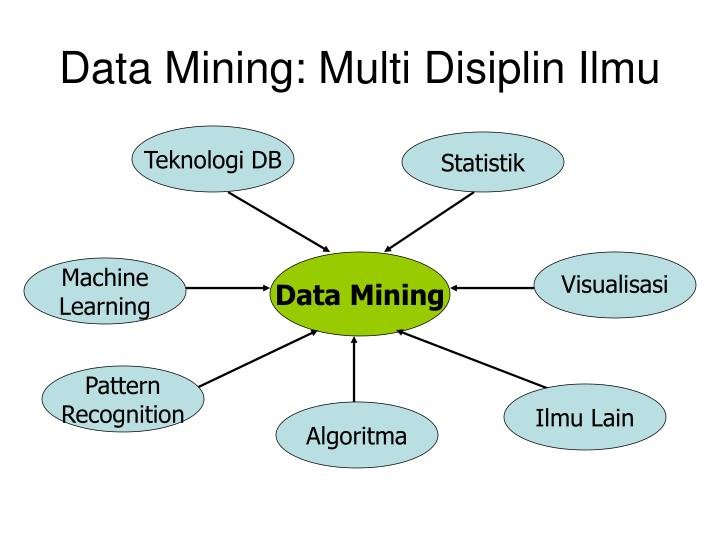 Data Mining: Multi Disiplin Ilmu