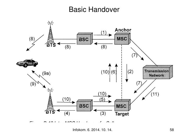 Basic Handover