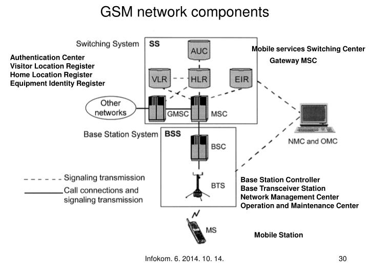 GSM network components